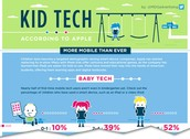 Kid Tech-  According to Apple