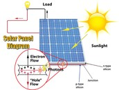 Diagram of How Solar Energy Works