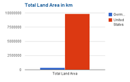 Total Land Area