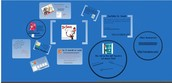 Would you, Could you Integrate? Prezi