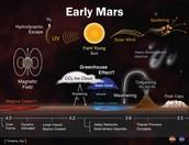 Climate on Mars
