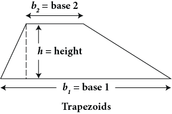Area of a trapezoid-