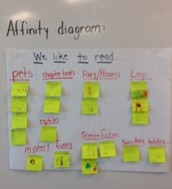 Mrs. King's class Affinity Diagram