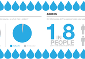 What is the Global Water Crisis????
