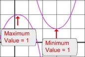 Optimal Value (Maxima/Minima)