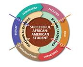 2015-2016 African-American Success Initiative (AASI)