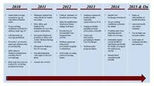Health Care Timeline 21st century