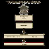 British North America Act (BNA)