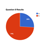 QUESTION 8 RESULTS
