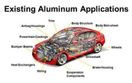 Applications in an automobile.