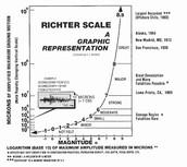 Earthquake measurements