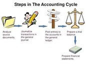 Steps for accounting