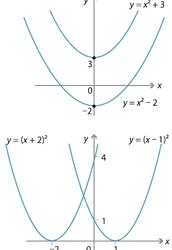 Transformations of Parabola