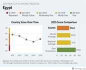 Score Over Time & Country Comparisons