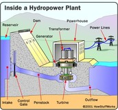 Diagram of inside a Hydro Energy power plant