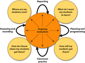 Teaching and learning cycle