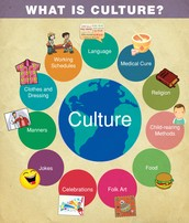 CULTURE- Knowledge, Language, Values, Customs, and Physical Objects That Are Passed From Generation to Generation