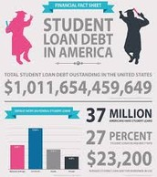 College Graduates Will Leave With Debt
