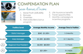 Average MONTHLY Incomes