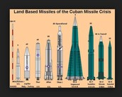 The missiles used in 1962 in the Cuban Missile Crisis