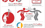 Pinterest Facts