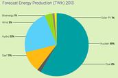Energy consumption 2013 statistics