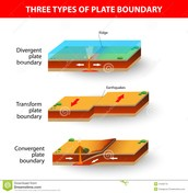 The 3 Boundaries: