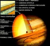 Diagram of Jupiter