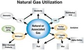 diagram ofthe prosece of natural gas
