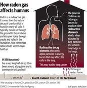 how radon gas affects humans
