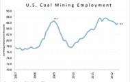 U. S Coal Mining Employment: