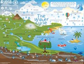 jacob water cyclce
