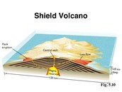 How does a sheild volcano form?