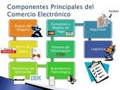 Componente del comercio electronico