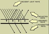 incident light rays
