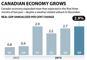 Did the Canadan Economy Grow?