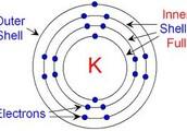 Electrons Shells