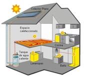 Distribución para la casa con energía solar