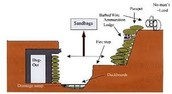 PARTS OF A TRENCH