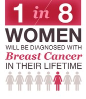 1 in 8 Will Have Breast Cancer
