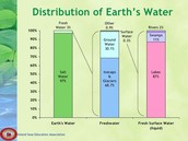 Water Distribution Second Graph