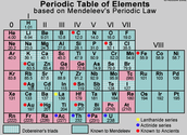 Mendeleev created his own model of the periodic table of elements.