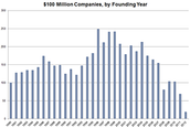 $100 million dollar companies