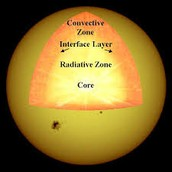 The Convection Zone