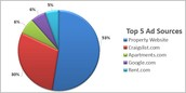 Lead2Lease - Top 5 Ad Sources