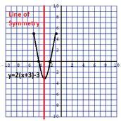 Determining Axis of Symmetry