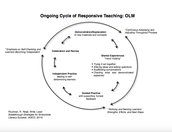 Ongoing Cycle of Responsive Teaching: OLM