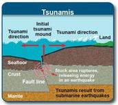 How tsunamis start