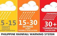 Philippines rainfall