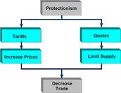 Tariffs and Quotas